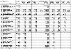 Die Betriebswirtschaftliche Auswertung Bwa Verstehen Management Ztm Aktuell De