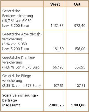 Sozialversicherung Und Lohnsteuerpauschalierung Neue Grenzwerte
